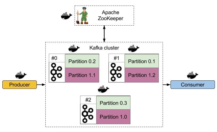 Отказоустойчивый Kafka кластер в Docker - Dots and Brackets