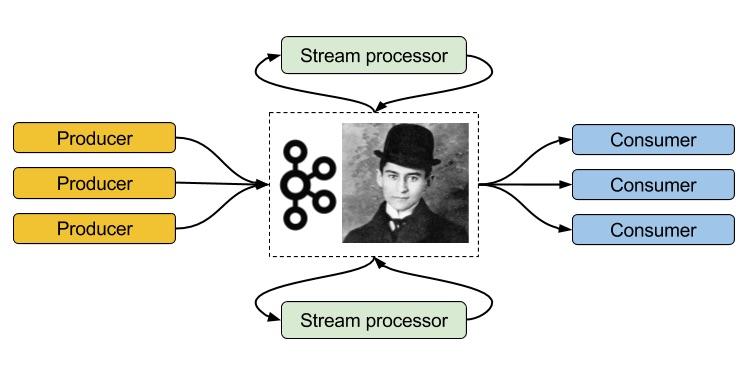 Краткое введение в Apache Kafka - Dots and Brackets