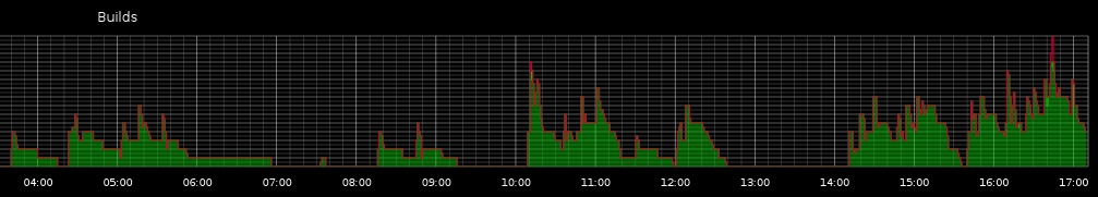 Graphite-график, собранный из JavaScript-данных