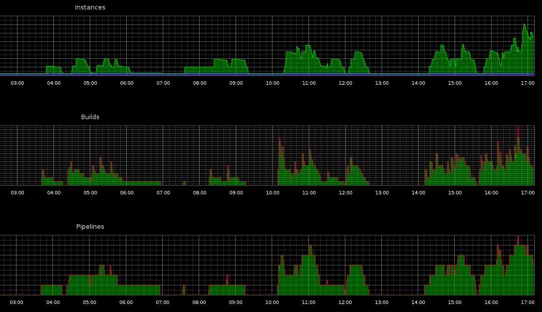 Дашборд состояния CI серверов собраный из JavaScript для collectd