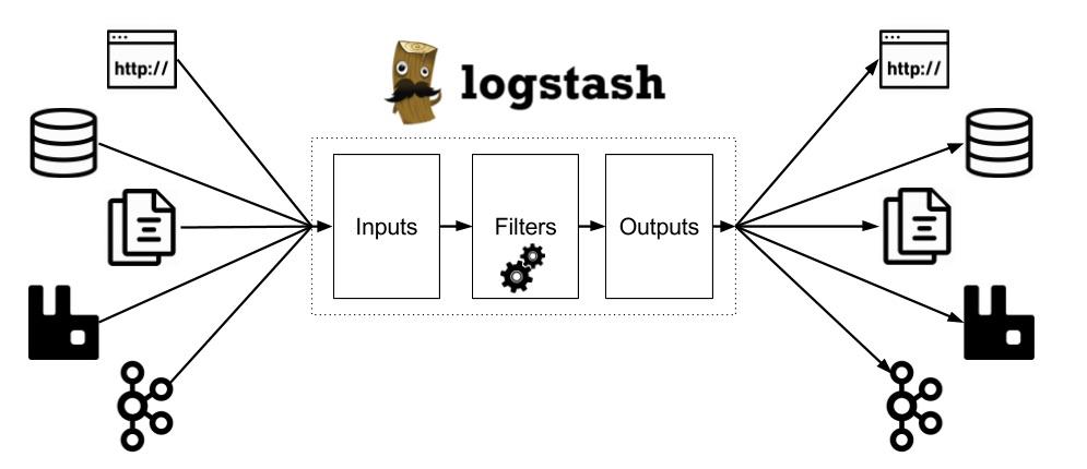 Logstash схема