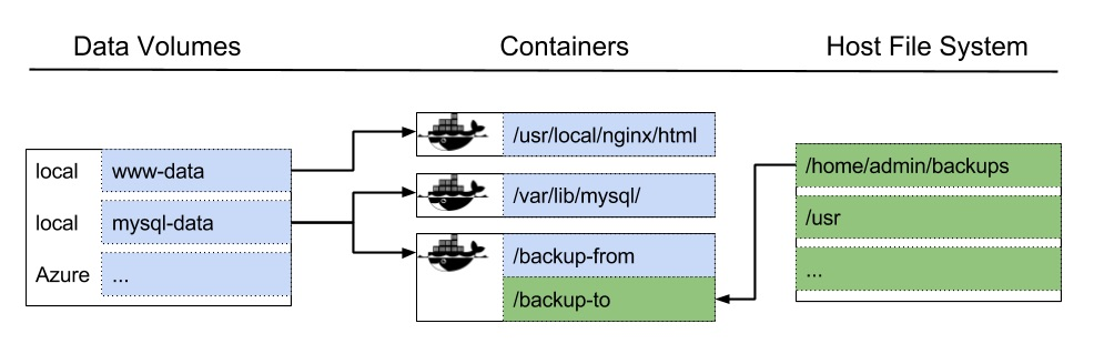 docker volumes