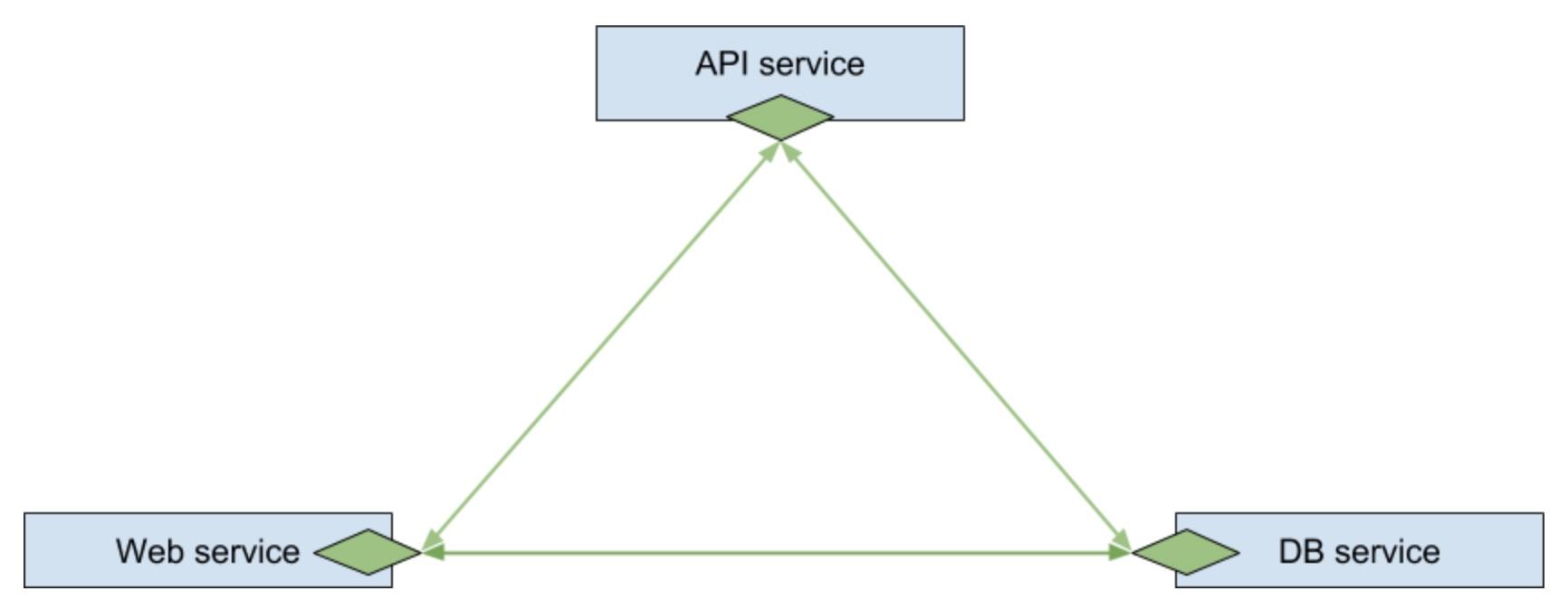 Воображаемое распределённое приложение подключённое к service mesh