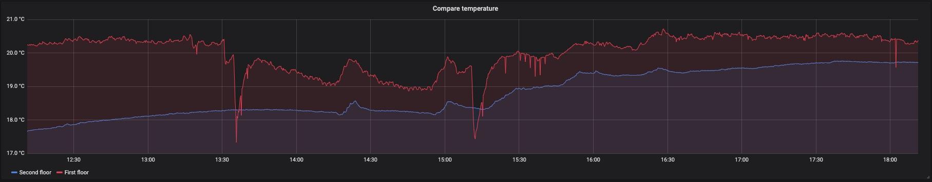 Температура на первом (красный) и на втором (синий) этаже