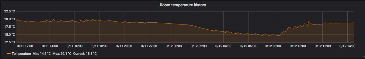 Моя комната - самое холодное место в доме